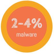 2-4% of emails are malware