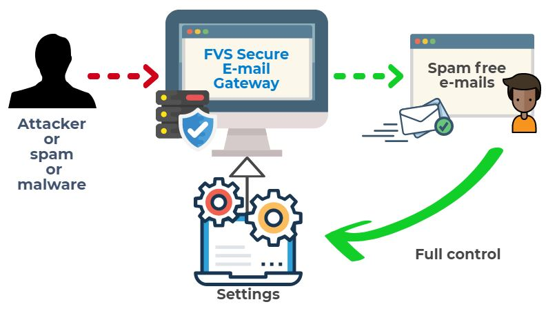 FVS Email Gateway Security